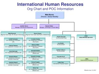 International Human Resources Org Chart and POC Information
