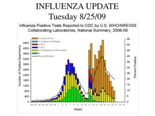 INFLUENZA UPDATE Tuesday 8/25/09