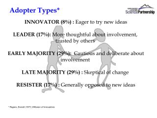 INNOVATOR (8%) :  Eager to try new ideas LEADER (17%):  More thoughtful about involvement,