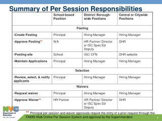 Summary of Per Session Responsibilities