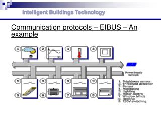 Communication protocols – EIBUS – An example