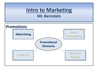 Intro to  Marketing Mr. Bernstein