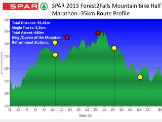 SPAR 2013 Forest2Falls Mountain Bike Half Marathon -35km Route Profile