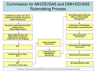 Commission for MH/DD/SAS and DMH/DD/SAS Rulemaking Process