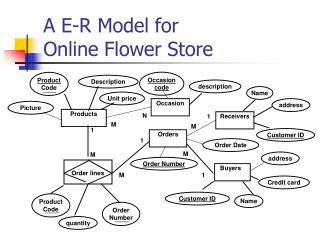A E-R Model for  Online Flower Store