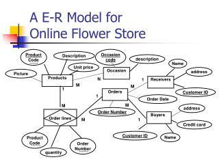 A E-R Model for  Online Flower Store