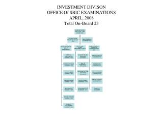 INVESTMENT DIVISON OFFICE Of SBIC EXAMINATIONS APRIL, 2008 Total On-Board 23