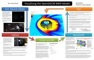 Visualizing the  OpenGGCM  MHD Model