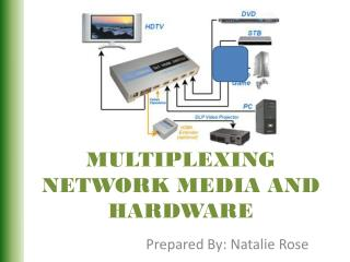 MULTIPLEXING  NETWORK MEDIA AND HARDWARE