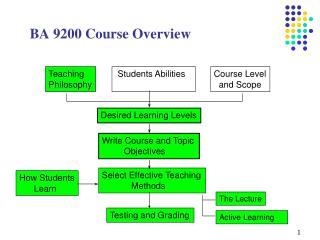 BA 9200 Course Overview