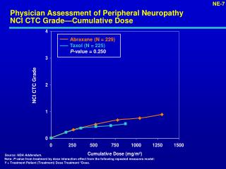 Physician Assessment of Peripheral Neuropathy NCI CTC Grade—Cumulative Dose