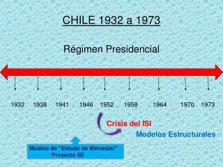 CHILE 1932 a 1973