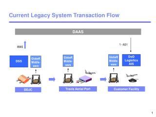 Current Legacy System Transaction Flow
