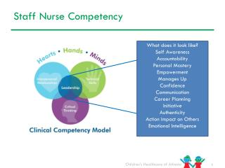 Staff Nurse Competency