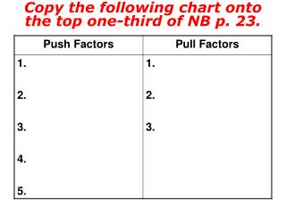 Copy the following chart onto the top one-third of NB p. 23.
