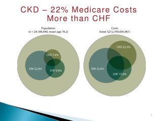 CKD – 22% Medicare Costs More than CHF
