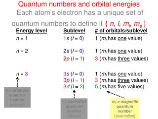 Quantum numbers and orbital energies  Each atom's electron has a unique set of quantum numbers to define it {  n ,  l