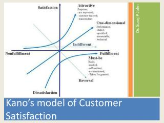 Kano's model of Customer Satisfaction