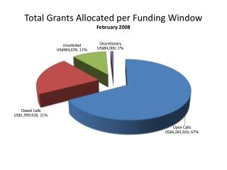 Total Grants Allocated per Funding Window February 2008
