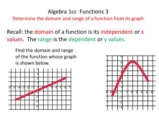 Algebra 1cc  Functions 3 Determine the domain and range of a function from its graph