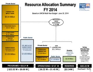 Resource Allocation Summary FY 2014 Based  on UWCM Multi-Year Budget - June 30, 2014