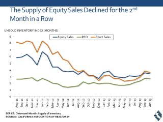 T he Supply of Equity Sales Declined for the 2 nd  Month in a Row