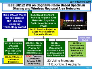 IEEE 802.22 Standard – Wireless Regional Area Networks: Cognitive Radio based Access in TVWS