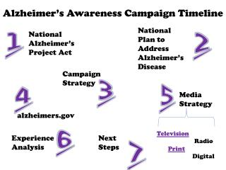 National  Alzheimer's  Project Act