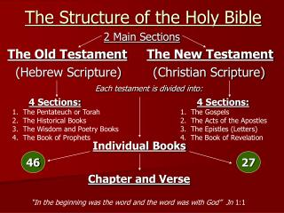 The Structure of the Holy Bible