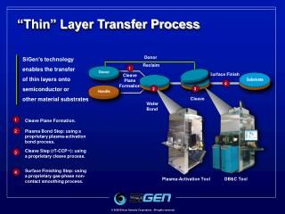 SiGen's technology  enables the transfer  of thin layers onto semiconductor or