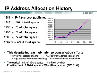 IP Address Allocation History
