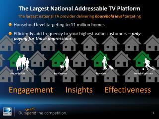 The Largest National Addressable TV Platform