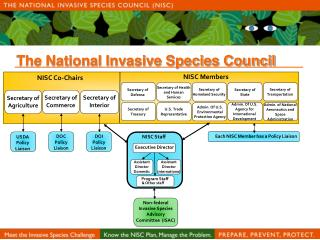 The National Invasive Species Council