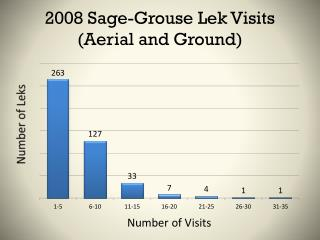 2008 Sage-Grouse  Lek  Visits (Aerial and Ground)