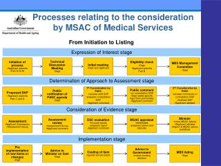 Processes relating to the consideration by MSAC of Medical Services
