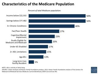 Characteristics of the Medicare Population