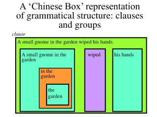 A 'Chinese Box' representation of grammatical structure: clauses and groups