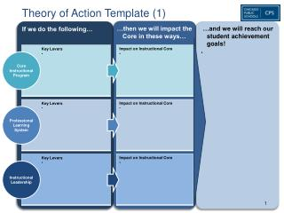 Theory of Action Template (1)