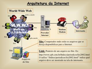 Arquitetura da Internet
