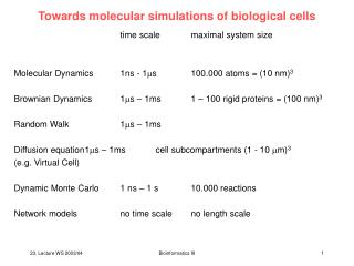 Towards molecular simulations of biological cells