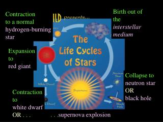 Birth out of the  interstellar medium