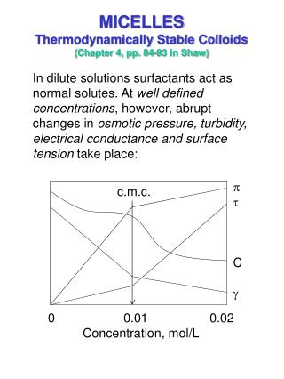 MICELLES Thermodynamically Stable Colloids (Chapter 4, pp. 84-93 in Shaw)