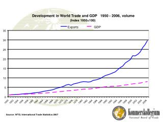 Development in World Trade and GDP