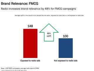 Brand Relevance: FMCG