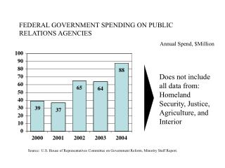 FEDERAL GOVERNMENT SPENDING ON PUBLIC RELATIONS AGENCIES