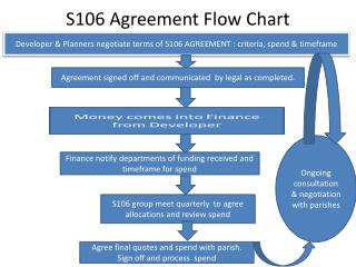 S106 Agreement Flow Chart