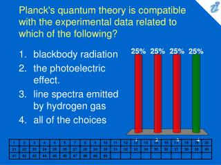 Planck's quantum theory is compatible with the experimental data related to which of the following?