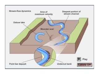 Stream Processes and Floodplain Development