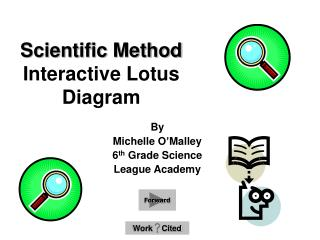 Scientific Method  Interactive Lotus Diagram