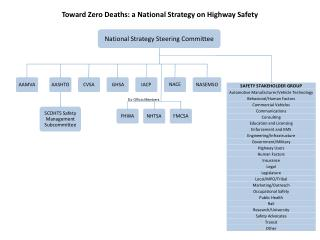 Toward Zero Deaths: a National Strategy on Highway Safety
